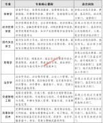 福建警察学院招生专业介绍