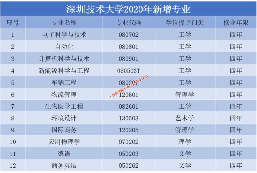 深圳技术大学2020年新增12个专业 首次招收文科生