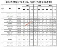 湖南文理学院2019年各省艺术类专业录取分数情况