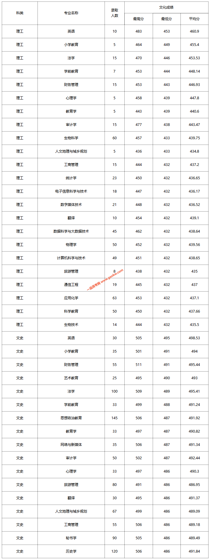 忻州师范学院2019年录取公告(山西省第二批本科B类文理)