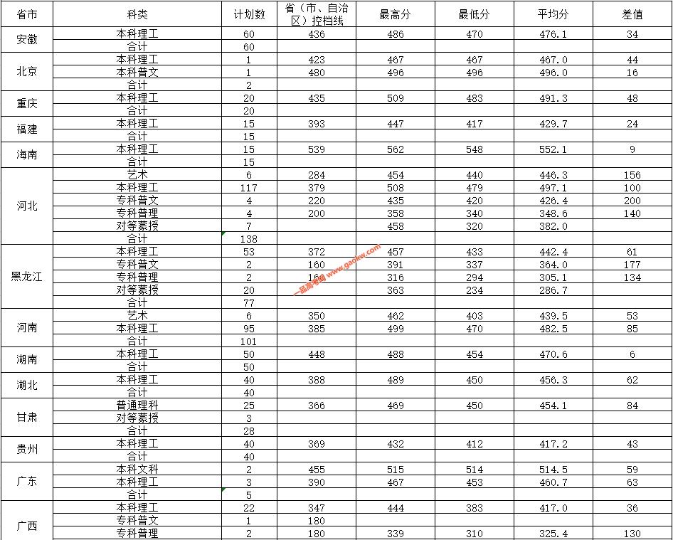 内蒙古农业大学2019年录取分数线