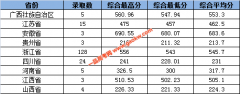 2019年浙江工业大学之江学院各省艺术类录取情况一览表