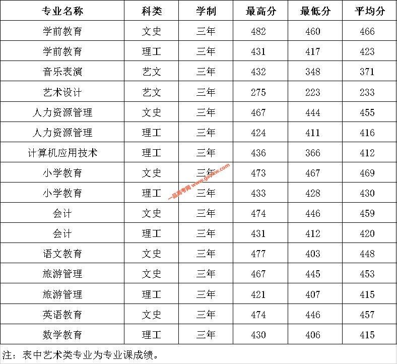 陕西学前师范学院2019录取分数线