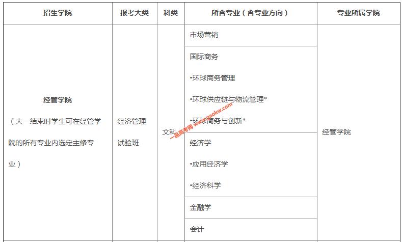 香港中文大学(深圳)2020年广东省综合评价招生简章