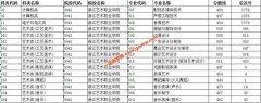 浙江艺术职业学院2019年单独考试招生平行投档分数线