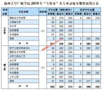 """扬州大学广陵学院2019年""""专转本""""各专业录取分数情况统计"""