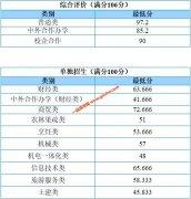 山东商务职业学院2020年单招综评分数线