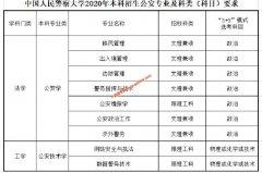 中国人民警察大学2020年本科招生公安专业介绍