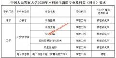 中国人民警察大学2020年本科招生消防专业介绍