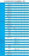 西安航空学院2019年陕西省本科分专业录取分数情况一览表