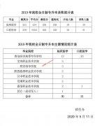西安医学院2019年专升本录取分数情况统计表