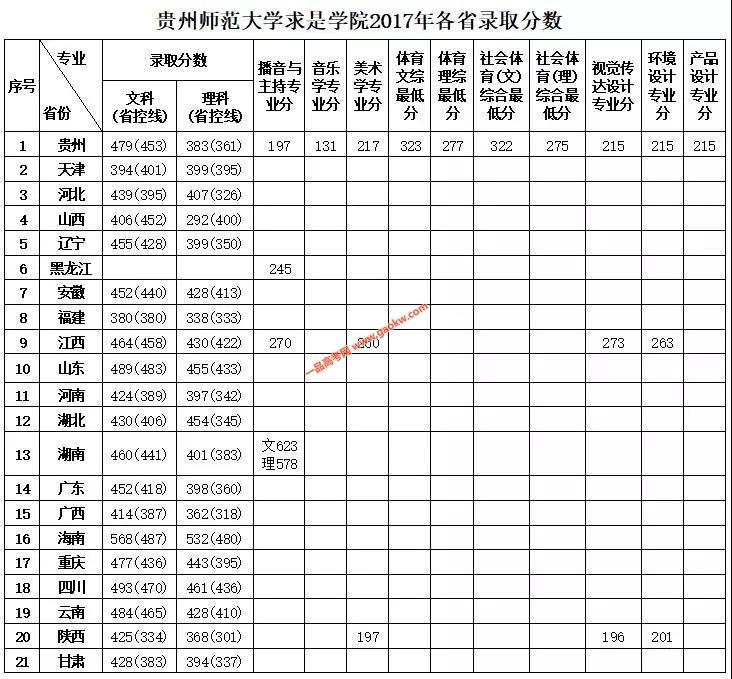 贵州师范大学求是学院2017年录取分数线