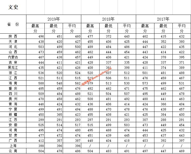 西安财经大学行知学院2019录取分数线