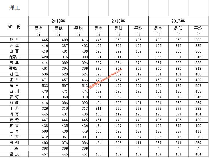 西安财经大学行知学院2019录取分数线2