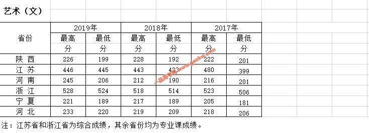 西安财经大学行知学院2019录取分数线3