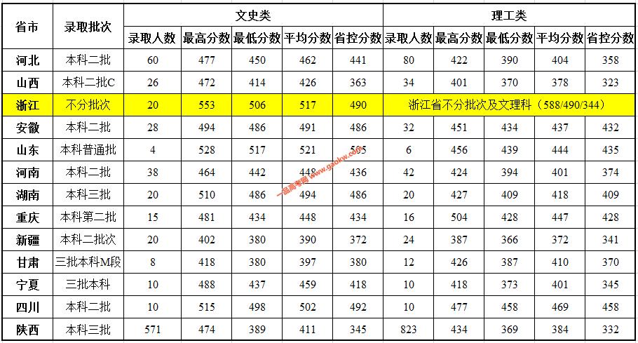 陕西科技大学镐京学院2018年录取分数线