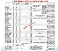 广西建设职业技术学院2020年各省招生专业及招生计划(13个外省)