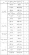 广西建设职业技术学院2020年与五所中职学校2+3合作办学专业一览表