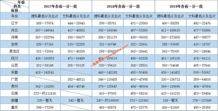 辽宁理工学院2019年录取分数线