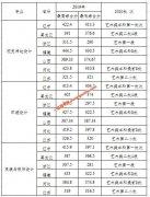 大连医科大学中山学院2019年艺术类分省分专业录取分数