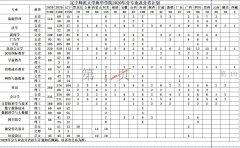 辽宁师范大学海华学院2020年分专业及分省计划