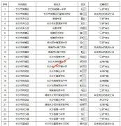 湖南省2020年享受其他优惠加分考生名单
