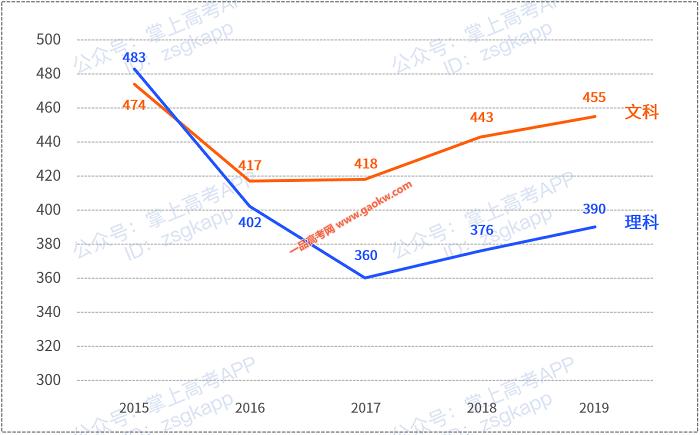 广东2020年高考人数创新高!78万考生上双一流有多难?2