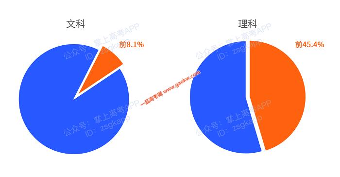 广东2020年高考人数创新高!78万考生上双一流有多难?3