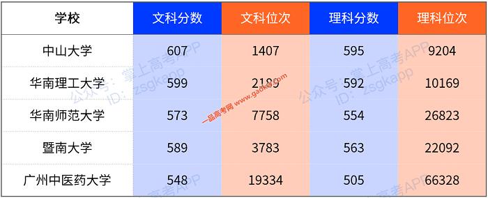 广东2020年高考人数创新高!78万考生上双一流有多难?4