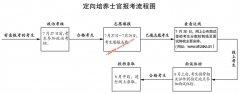 2020年安徽省定向培养士官院校报考须知(含政治考核表下载)