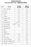 北京青年政治学院2020年自主招生专业拟录取分数线