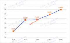 广东2020年高考人数创新高!78万考生上双一流有多难?
