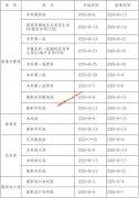 重庆2020年普通高校招生网上咨询活动精华问题一览