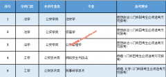 铁道警察学院2020年在北京等6个高考综合改革省份招生专业选考科