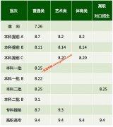 内蒙古2020年网上填报志愿时间:7月26日起开始填报