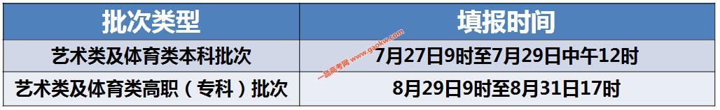 天津2020年高考考生志愿填报时间安排2