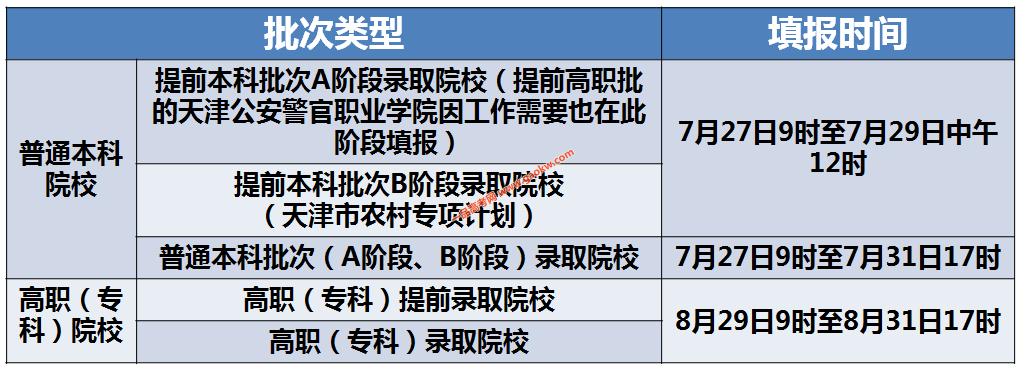 天津2020年高考考生志愿填报时间安排