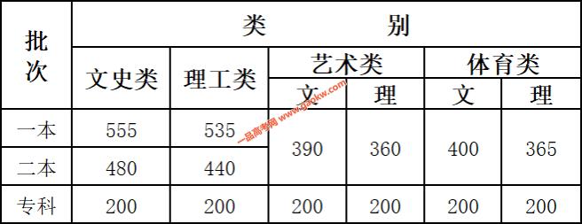 云南省2020年普通高校招生录取最低控制分数线