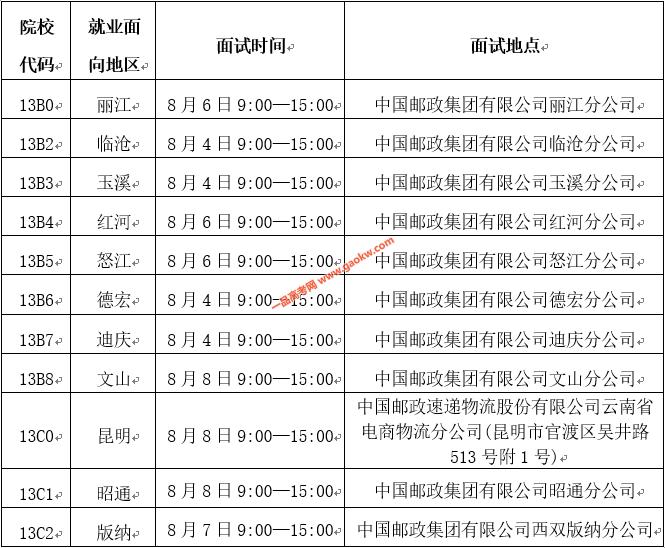石家庄邮电职业技术学院2020年云南订单招生面试信息公告
