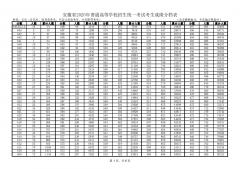 安徽2020年高考文科/理科考生成绩排名统计表(含艺术、体育类考生)
