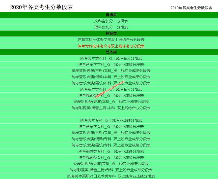 2020年重庆高考艺术,体育类考生分数段表(综合分,专业分成绩排名)