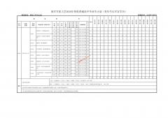 2020年海军军医大学招收普通高中毕业生计划(有军籍)