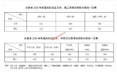 安徽2020年普通高校招生录取控制分数线公布
