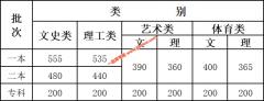 云南省2020年高考录取分数线公布 一本理科535 文科555