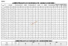 2020年云南警官学院公安专业招生计划