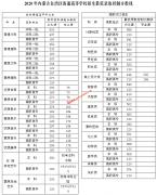 2020年内蒙古普通高等学校招生最低录取控制分数线