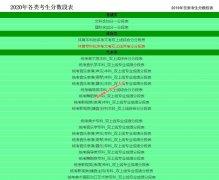 2020年重庆高考艺术,体育类考生分数段表(综合分,专业分成绩排