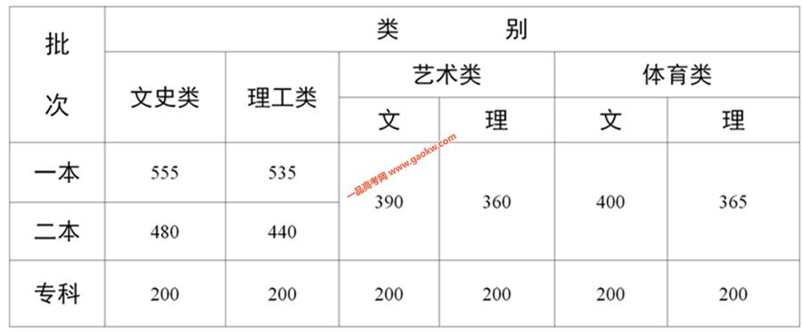 2020年云南高考录取最低控制分数线发布