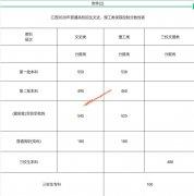 2020年江西高考录取控制分数线公布