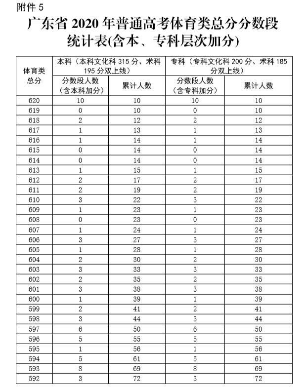 广东省2020年高考体育类总分排名一分段统计表